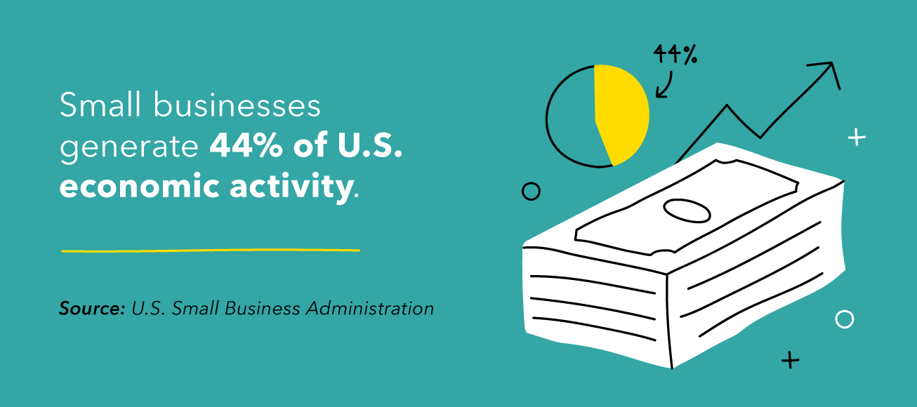 Small businesses generate 44% of U.S. economic activity.